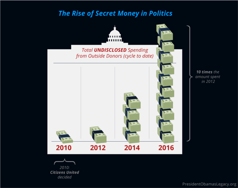 Vector Infographic Secret Money In Politics